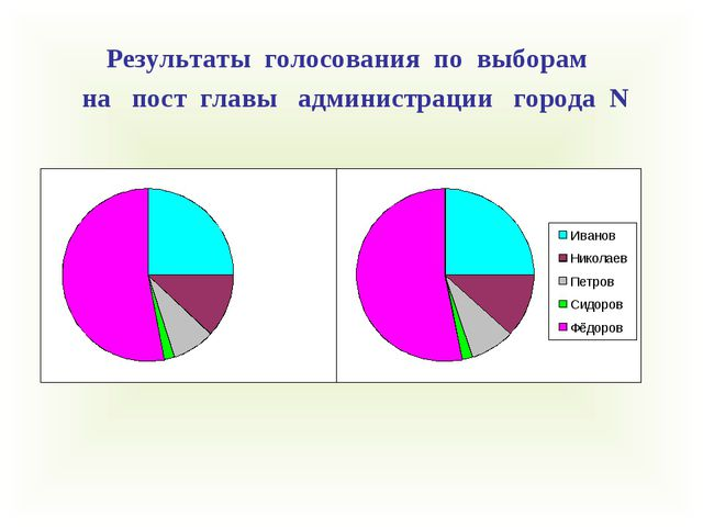 Результаты голосования по выборам на пост главы администрации города N