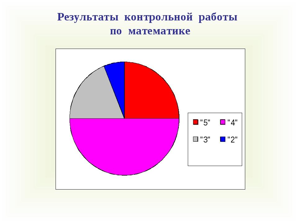 Результаты контрольной работы по математике