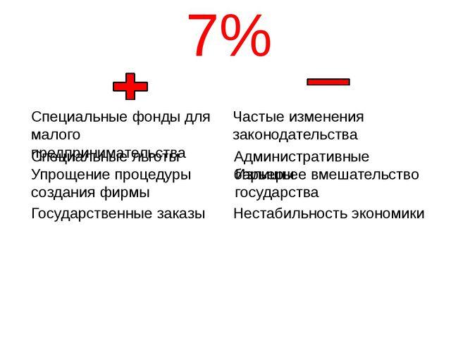 7% Частые изменения законодательства Административные барьеры Излишнее вмеша...