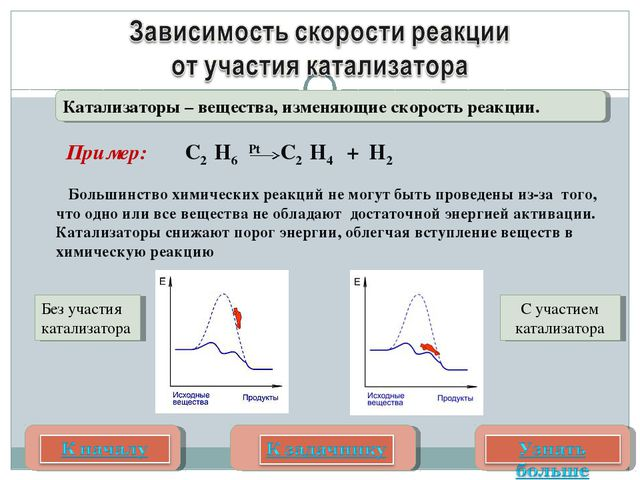 Соколова О.Е. Катализаторы – вещества, изменяющие скорость реакции. Большинст...