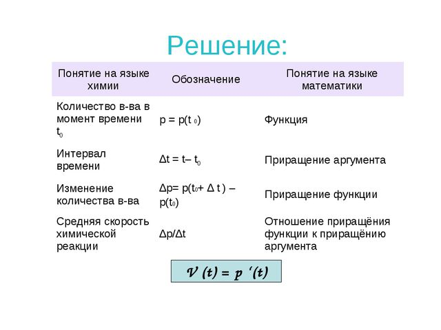 V (t) = p '(t) Решение: Понятие на языке химииОбозначение Понятие на языке...