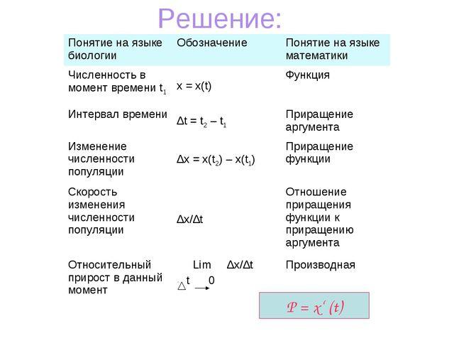 Решение: Р = х' (t) Понятие на языке биологииОбозначениеПонятие на языке ма...