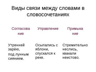 Виды связи между словами в словосочетаниях Согласова ние Управление Примыка