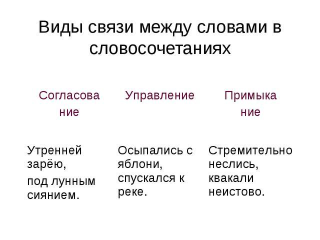 Виды связи между словами в словосочетаниях Согласова ние Управление Примыка...