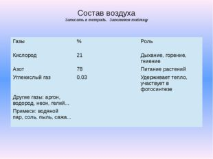 Состав воздуха Записать в тетрадь. Заполняем таблицу Газы % Роль Кислород 21