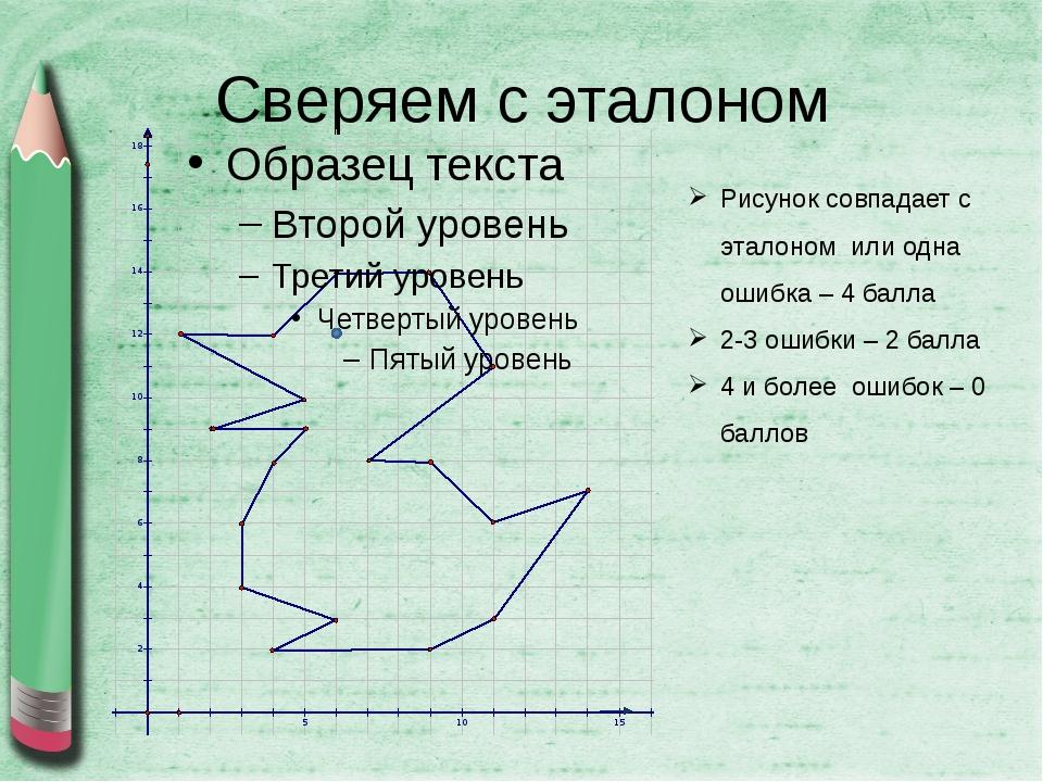 Сверяем с эталоном Рисунок совпадает с эталоном или одна ошибка – 4 балла 2-3...