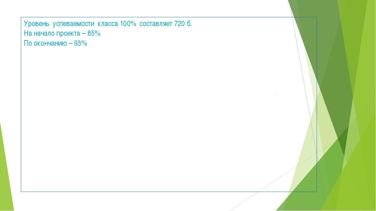 Уровень успеваемости класса 100% составляет 720 б. На начало проекта – 85% По...