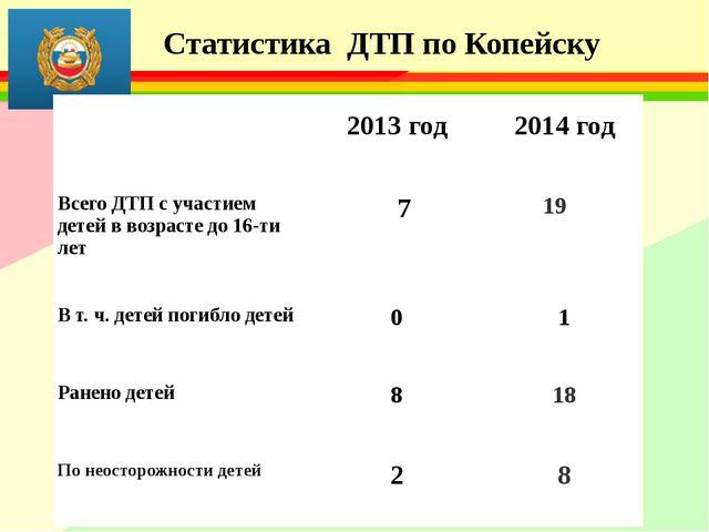 Статистика ДТП по Копейску .  2013 год 2014 год Всего ДТП с участием детей...