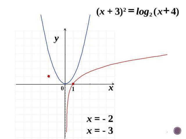 x = - 2 x = - 3