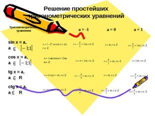 Решение простейших тригонометрических уравнений Тригонометрические уравнения