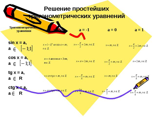 Решение простейших тригонометрических уравнений Тригонометрические уравнения...