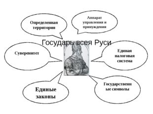 Государь всея Руси Аппарат управления и принуждения Единые законы Единая нало