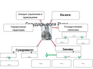 Государь всея Руси Определенная территория Суверенитет Налоги Государственная