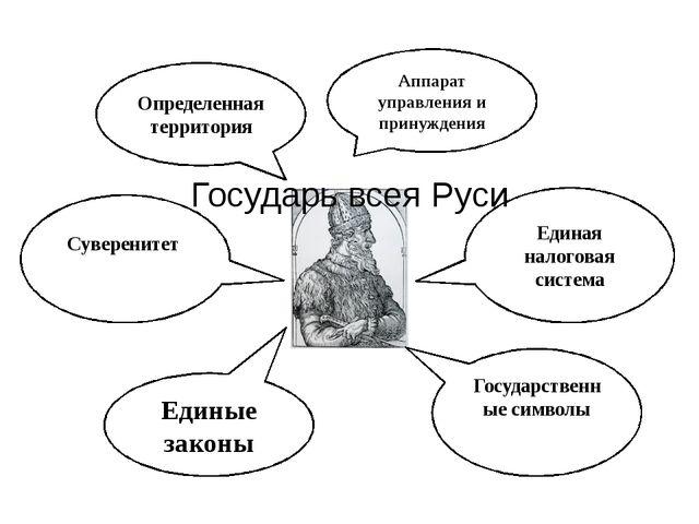 Государь всея Руси Аппарат управления и принуждения Единые законы Единая нало...