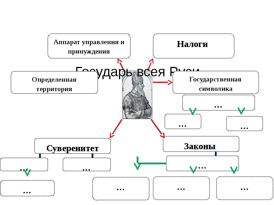 Государь всея Руси Определенная территория Суверенитет Налоги Государственная...