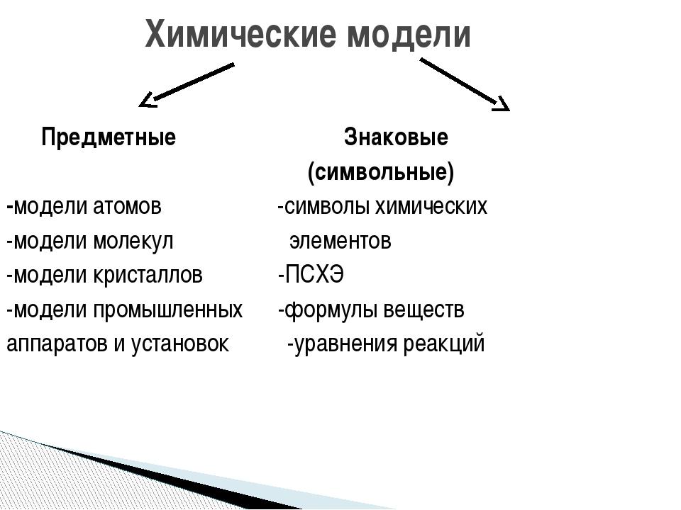 Предметные Знаковые (символьные) -модели атомов -символы химических -модели...