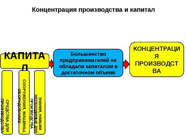 Концентрация производства и капитал КАПИТАЛ КОНЦЕНТРАЦИЯ ПРОИЗВОДСТВА СРЕДСТ...