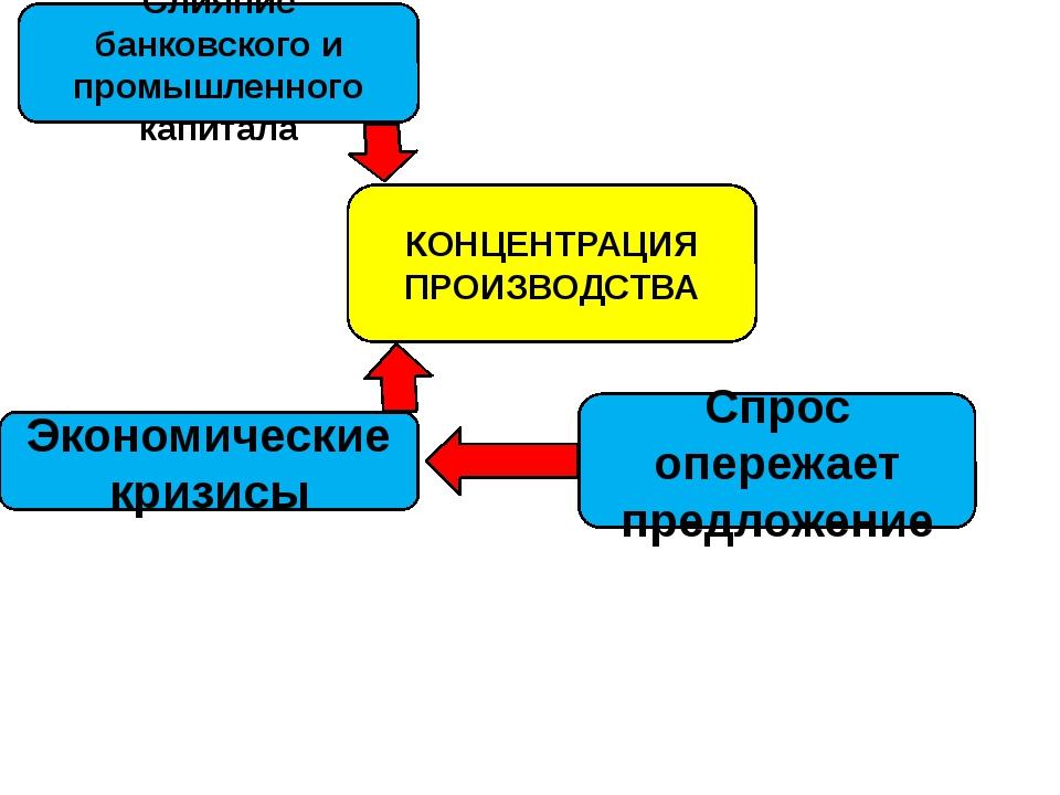 КОНЦЕНТРАЦИЯ ПРОИЗВОДСТВА Слияние банковского и промышленного капитала Эконом...