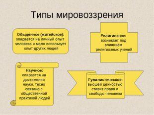 Типы мировоззрения Обыденное (житейское): опирается на личный опыт человека и