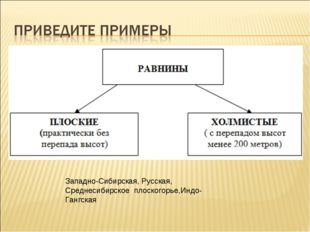 Западно-Сибирская, Русская, Среднесибирское плоскогорье,Индо- Гангская