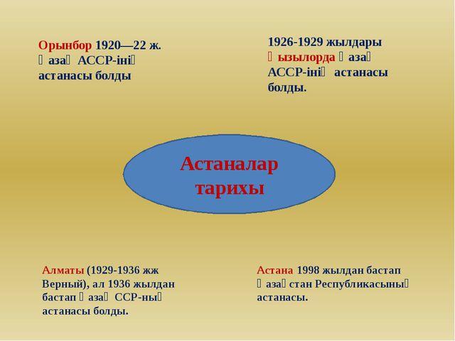 Орынбор 1920—22 ж. Қазақ АССР-інің астанасы болды 1926-1929 жылдары Қызылорда...