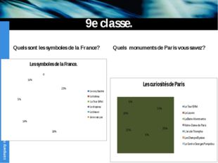 9e classe. Quels sont les symboles de la France? Quels monuments de Paris vou