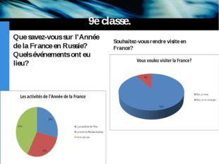 9e classe. Que savez-vous sur l'Année de la France en Russie? Quels événement