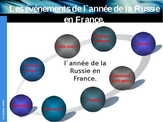 Les événements de l`année de la Russie en France. Economie Littérature Théâtr...