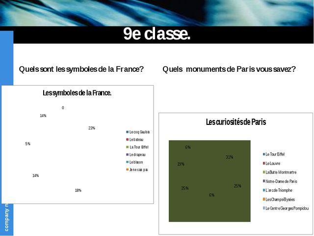 9e classe. Quels sont les symboles de la France? Quels monuments de Paris vou...