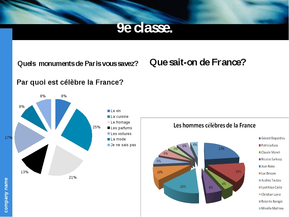 9e classe. Quels monuments de Paris vous savez? Que sait-on de France? compan...