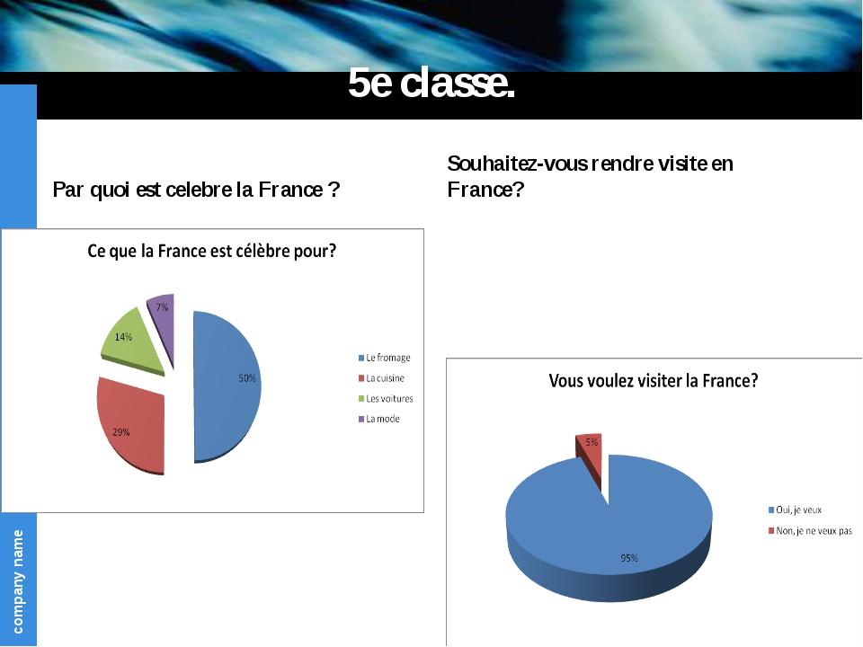 5e classe. Par quoi est celebre la France? Souhaitez-vous rendre visite en F...