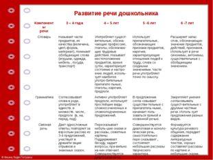 Развитие речи дошкольника Компоненты речи 3– 4 года 4– 5 лет 5 -6 лет 6 -7 ле