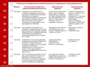 Показатели психофизического развития ребенка от рождения до 1 года (продолжен