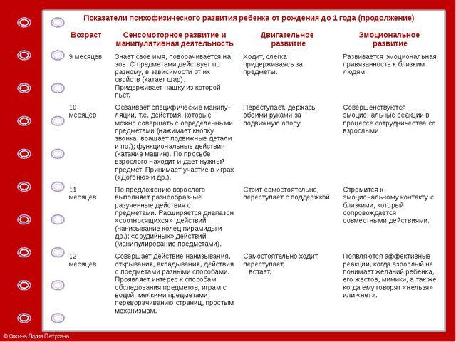 Показатели психофизического развития ребенка от рождения до 1 года (продолжен...