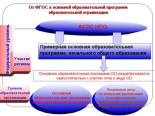 От ФГОС к основной образовательной программе образовательной огранизации Прим