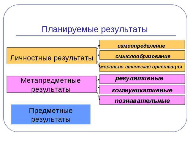 Планируемые результаты Личностные результаты Метапредметные результаты Предме...