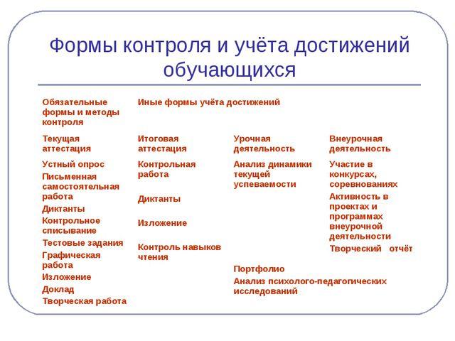 Формы контроля и учёта достижений обучающихся