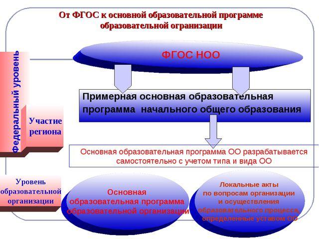 От ФГОС к основной образовательной программе образовательной огранизации Прим...
