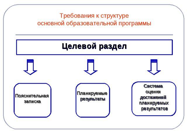 Требования к структуре основной образовательной программы Целевой раздел Пояс...