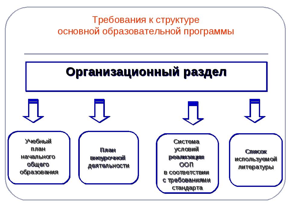 Требования к структуре основной образовательной программы Организационный раз...
