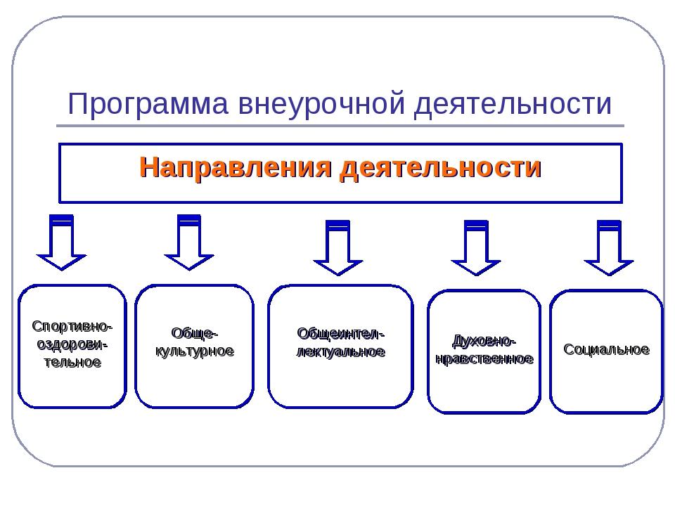 Программа внеурочной деятельности Направления деятельности Социальное Духовно...