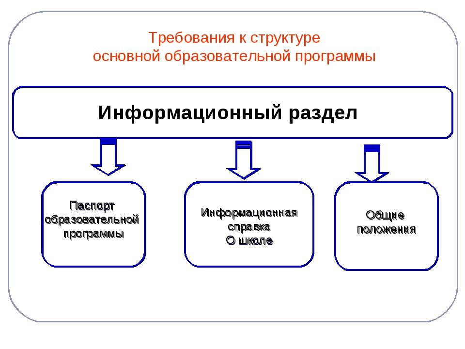 Требования к структуре основной образовательной программы Информационный разд...