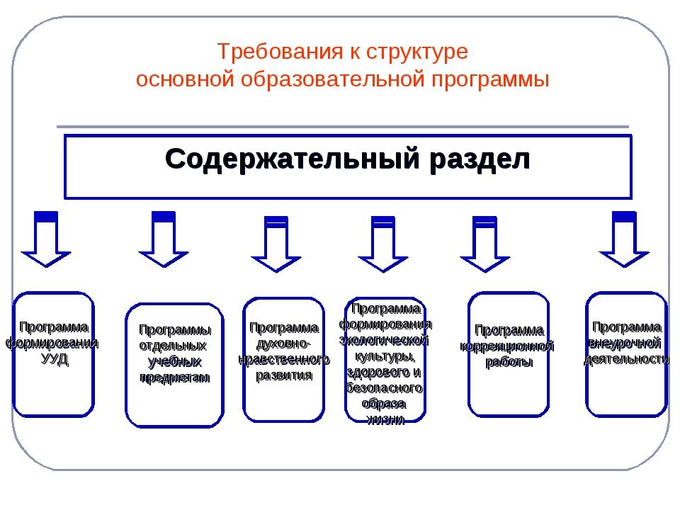 Требования к структуре основной образовательной программы Содержательный разд...