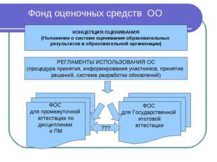 Фонд оценочных средств ОО КОНЦЕПЦИЯ ОЦЕНИВАНИЯ (Положение о системе оценивани