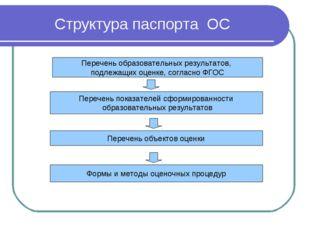 Структура паспорта ОС Перечень образовательных результатов, подлежащих оценке