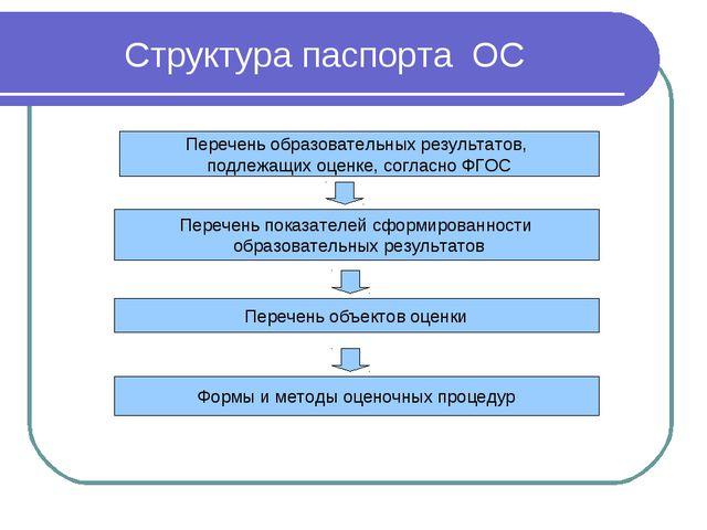 Структура паспорта ОС Перечень образовательных результатов, подлежащих оценке...