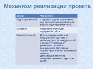 Механизм реализации проекта Этапы Что делаем Подготовительный Создается групп