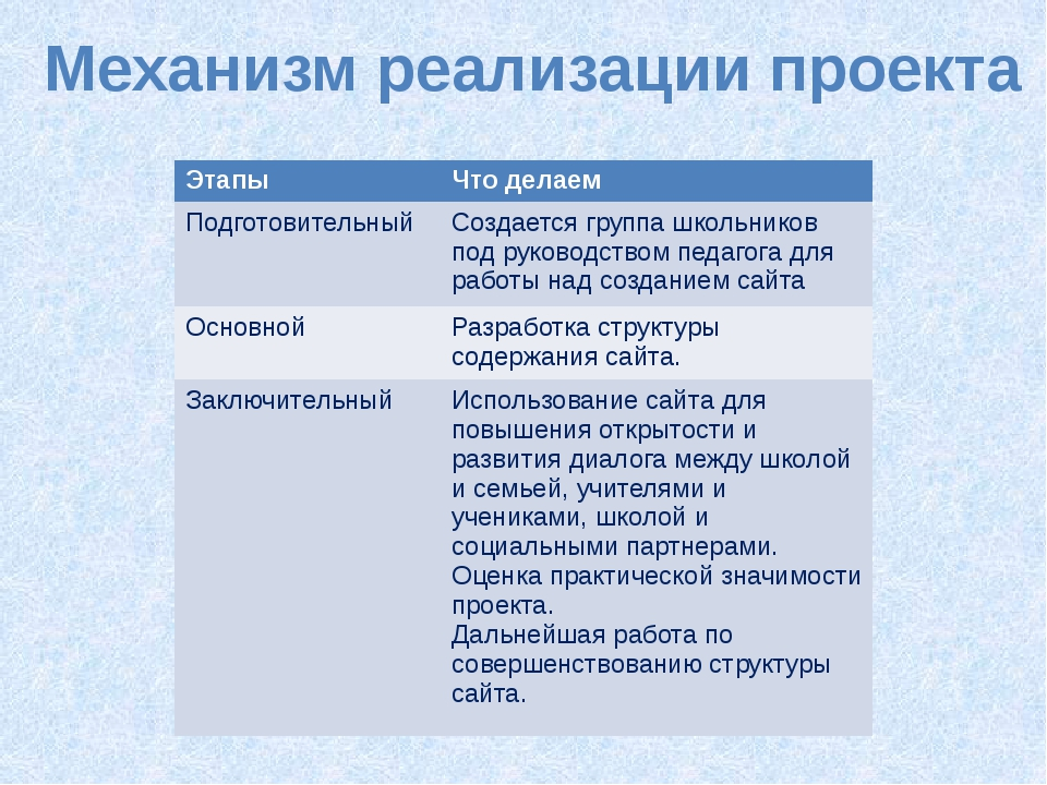 Механизм реализации проекта Этапы Что делаем Подготовительный Создается групп...