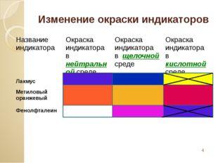 Изменение окраски индикаторов Название индикатора Окраскаиндикатора внейтраль