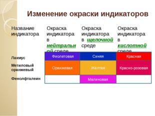Изменение окраски индикаторов Фиолетовая Жёлтая Оранжевая Малиновая Красно-ро
